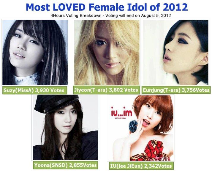 [Photo] Most Loved Female Idol 2012